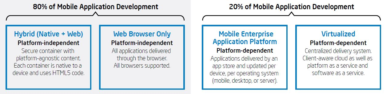 Enterprise Mobile Application Development Strategy Intel IT.JPG