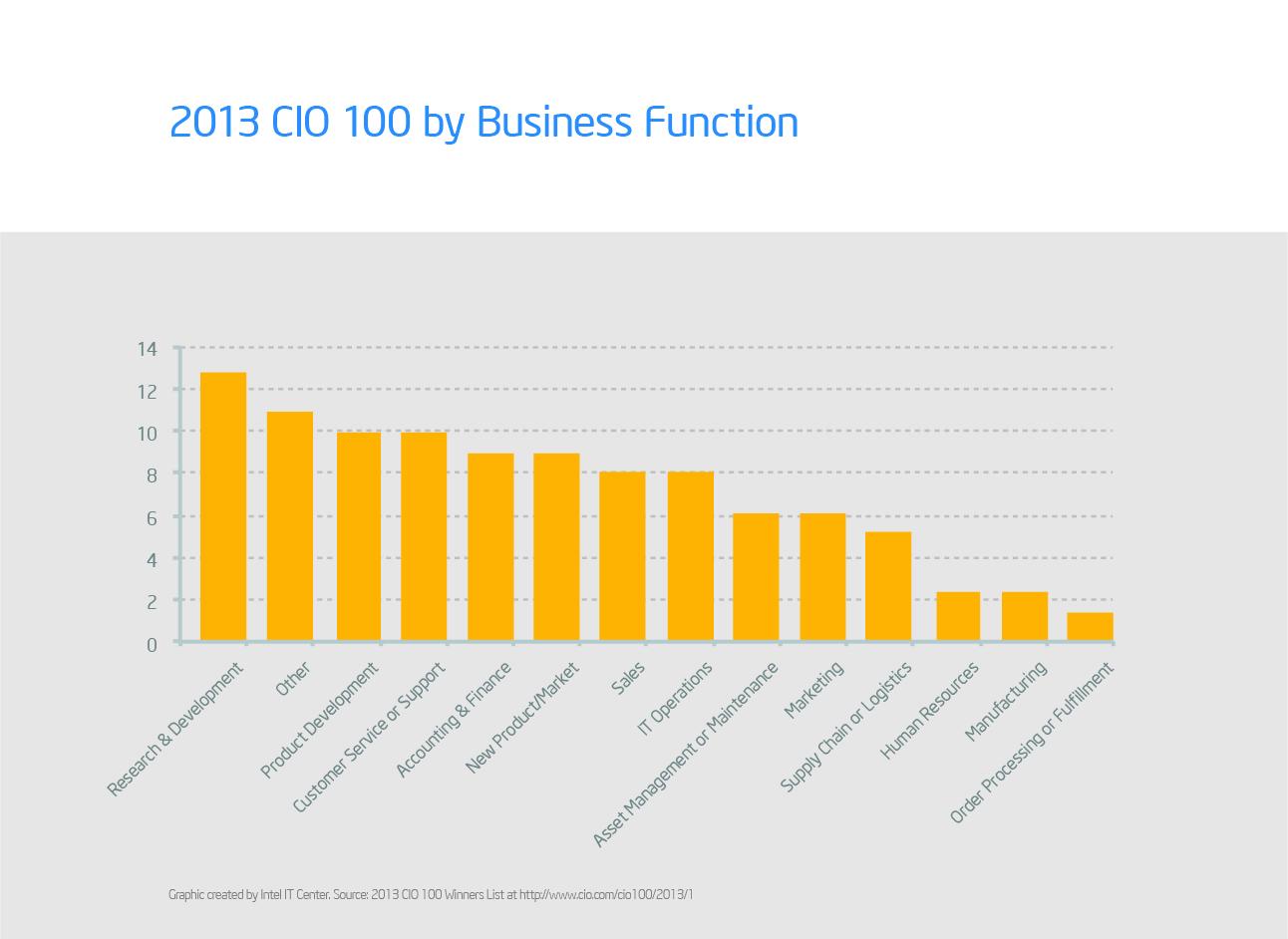CIO_100_BusinessFunction.jpg