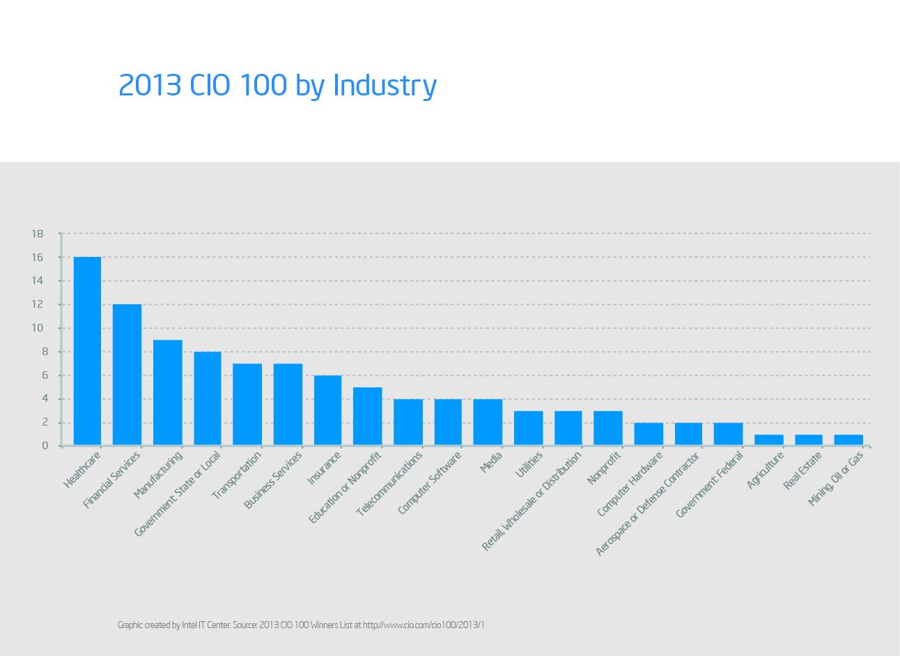 CIO_100_Industry.jpg