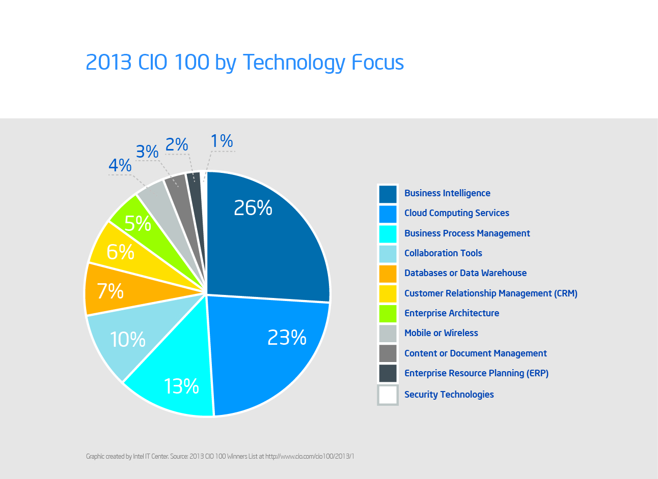 CIO_100_Technology.jpg