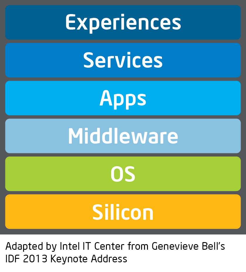 software stack Genevieve Bell Intel IT Center.png