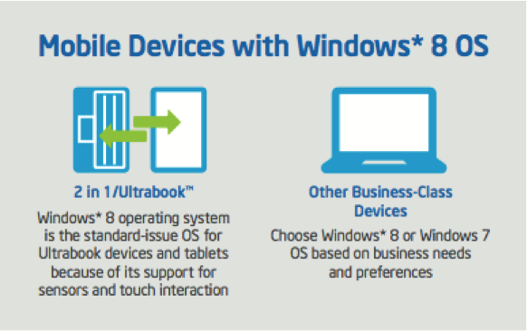 Mobile Devices with Windows 8 OS.png