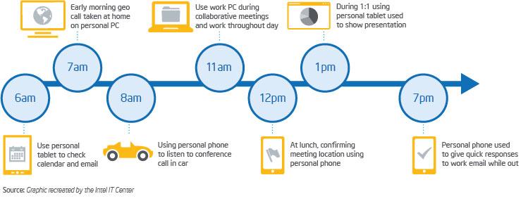 Mobile device usage at work.jpg