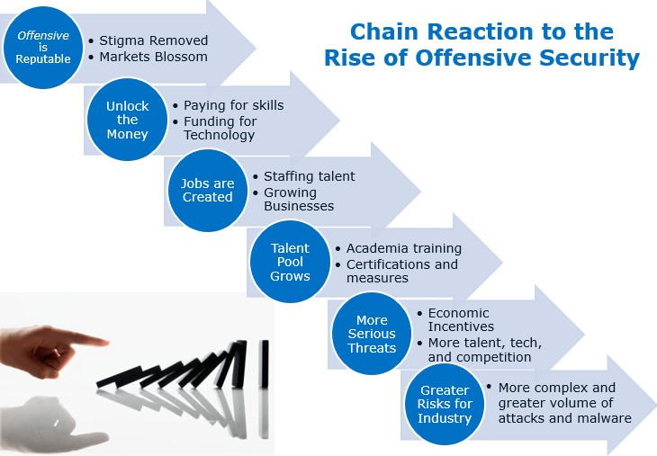 Offensive Security Chain Reaction.jpg