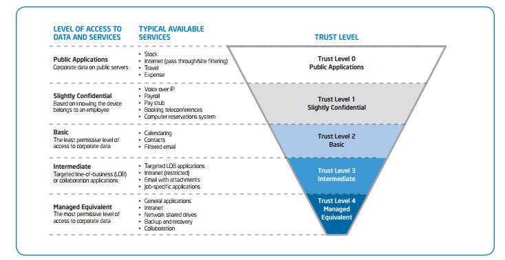 Intel IT device trust levels.JPG