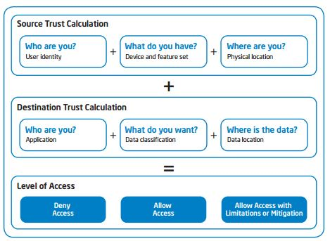 Intel IT security trust calculation.JPG