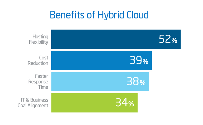 Four Benefits of Hybrid Cloud BarGraph.jpg