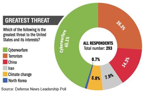 security survey essay