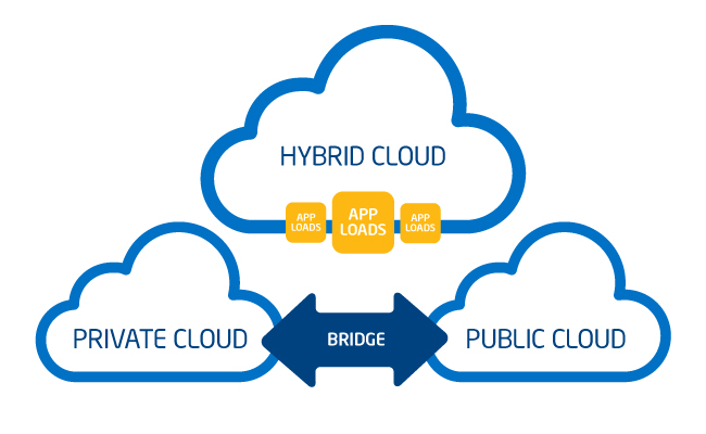 The Business Case For Hybrid Cloud It Peer Network