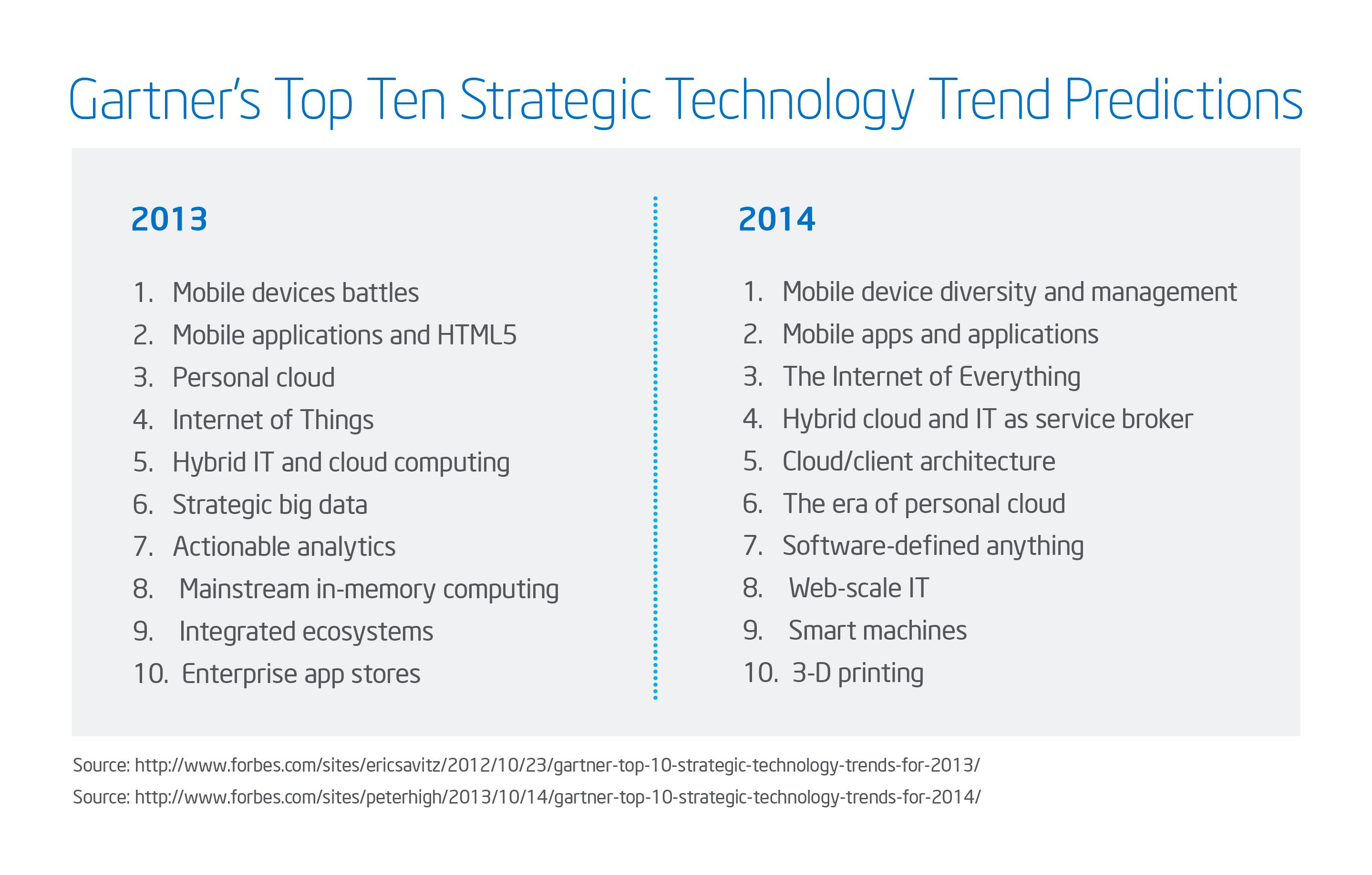 compare 2013 and 2014 top tech trends gartner.jpg
