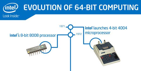 Infographic Evolution Of 64 Bit Computing It Peer Network
