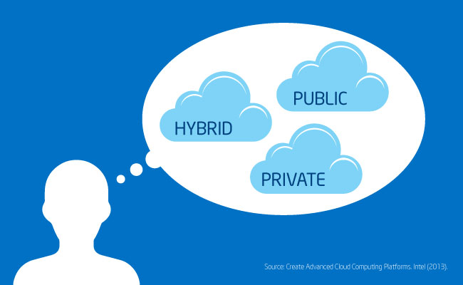 cloud computing hybrid it Hybrid cloud computing is giving businesses pause for thought learn how a  hybrid solution can benefit your business.