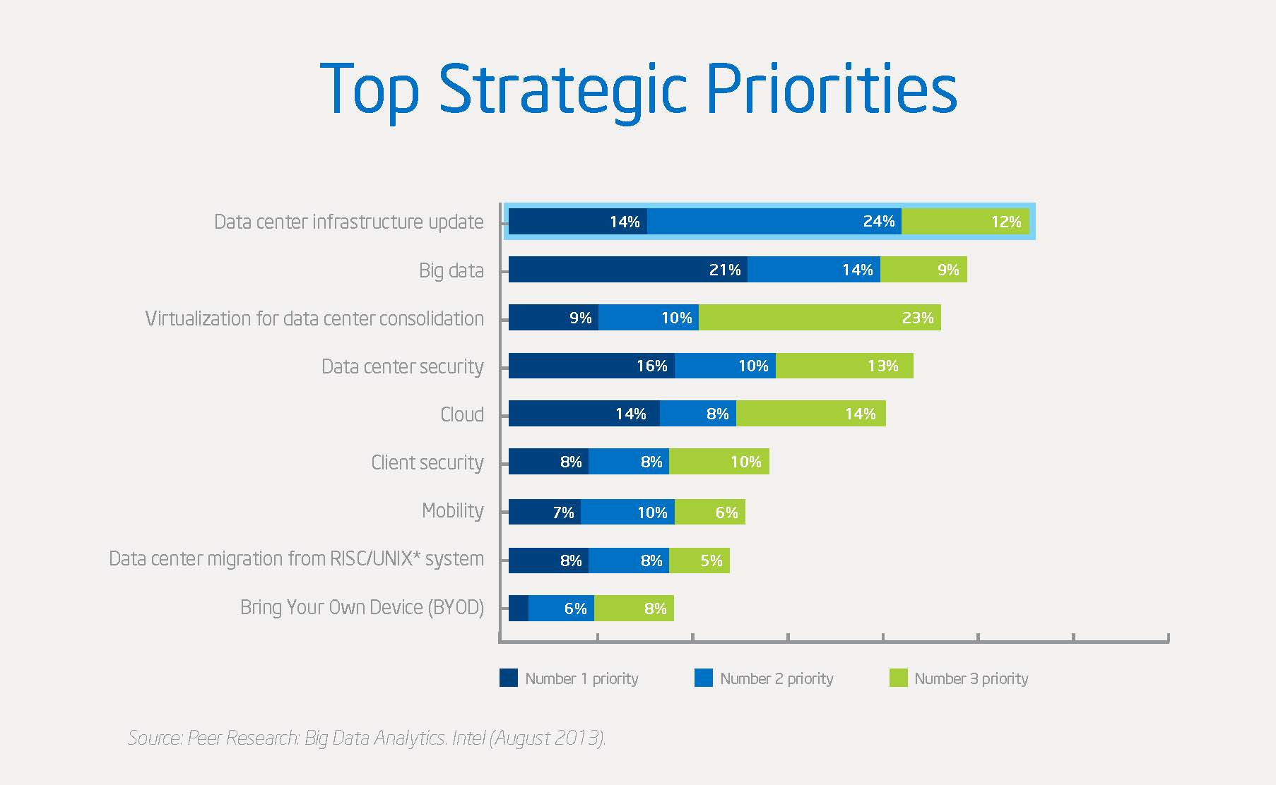 IT Strategic Priorities.jpg