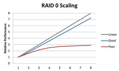 RAID0ScalingSM.png