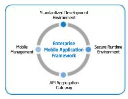 enterprise mobile application framework.png