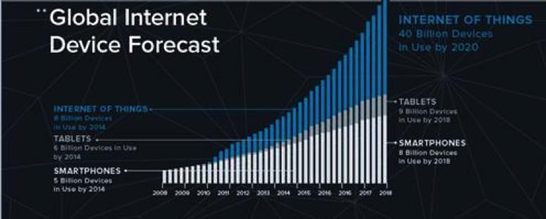 global internet device forecast.png