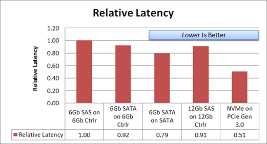 RelativeLatency.png
