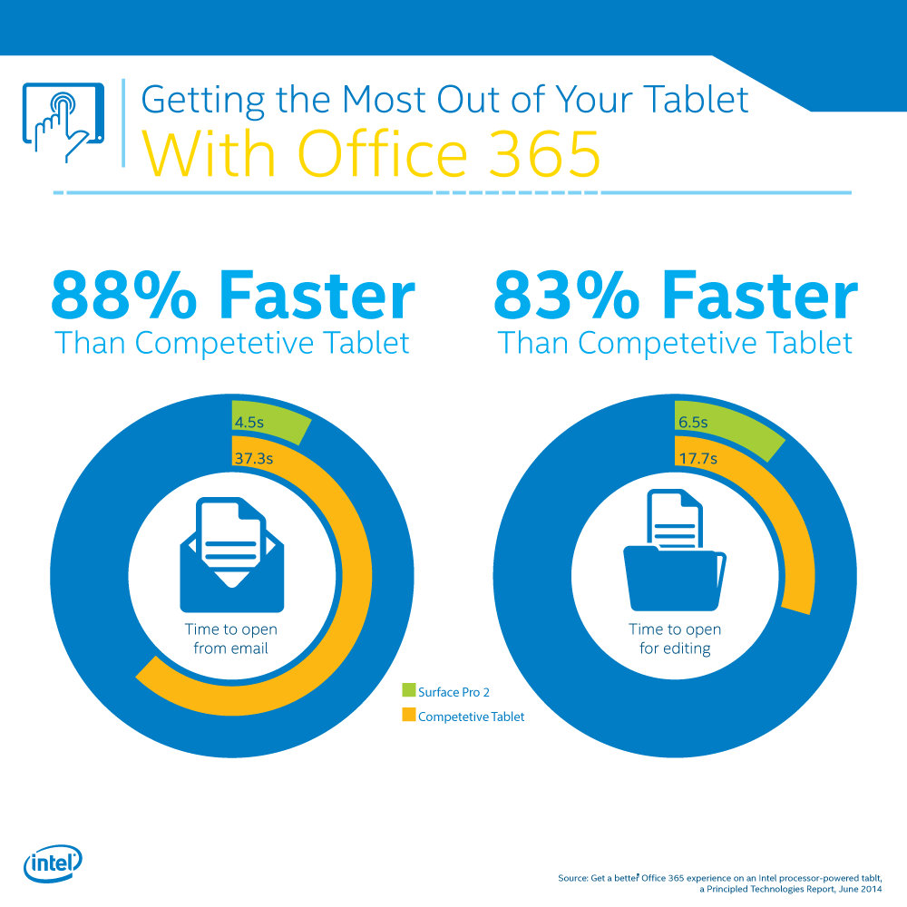 office 365 performance a side by side tablet comparison it peer network. Black Bedroom Furniture Sets. Home Design Ideas