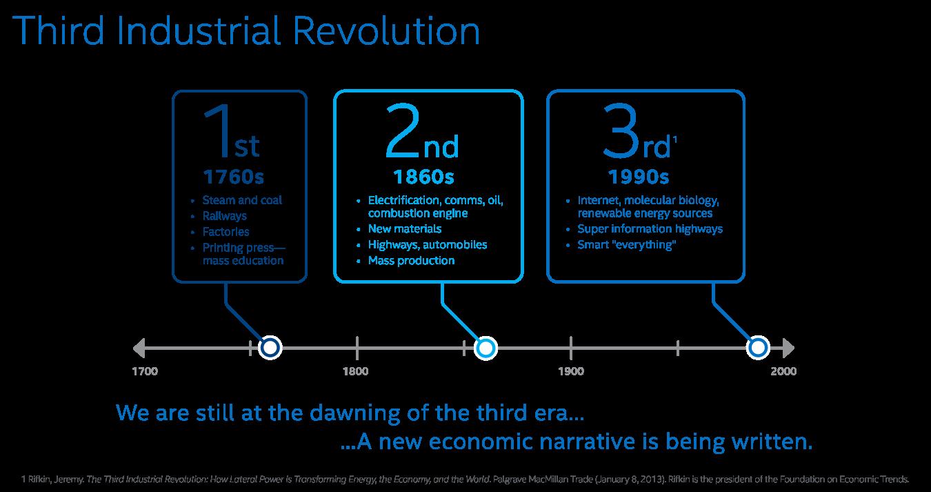 3rdIndustrialRevolution.png