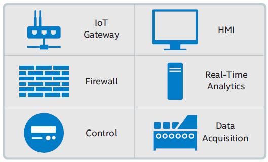 Intel IoT Industrial Gateway