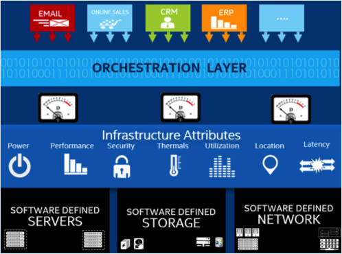 Orchestration-Layer-Explanation-For-Data-Center.png