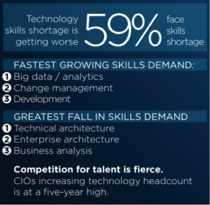 Technology-Skills-Shortage.png