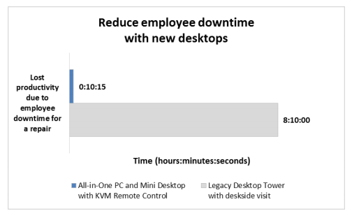 reduce-employee-downtime.png