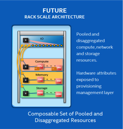 Data-Center-Future-Rack-Scale-Architecture.png