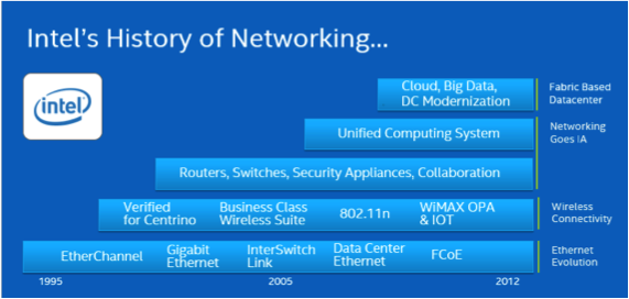 Intels-history-of-networking-data-cetner.png