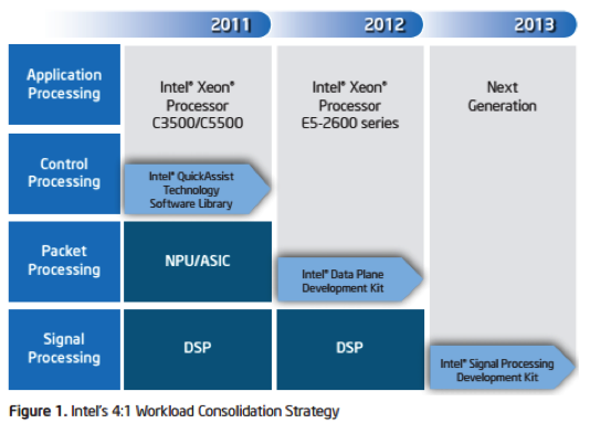 Intels-workload-consolidation-strategy.png