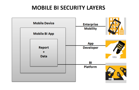 Mobile-BI-Security-Layers.png