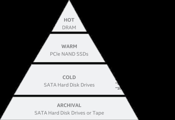 todays-storage-media-pyramid.png