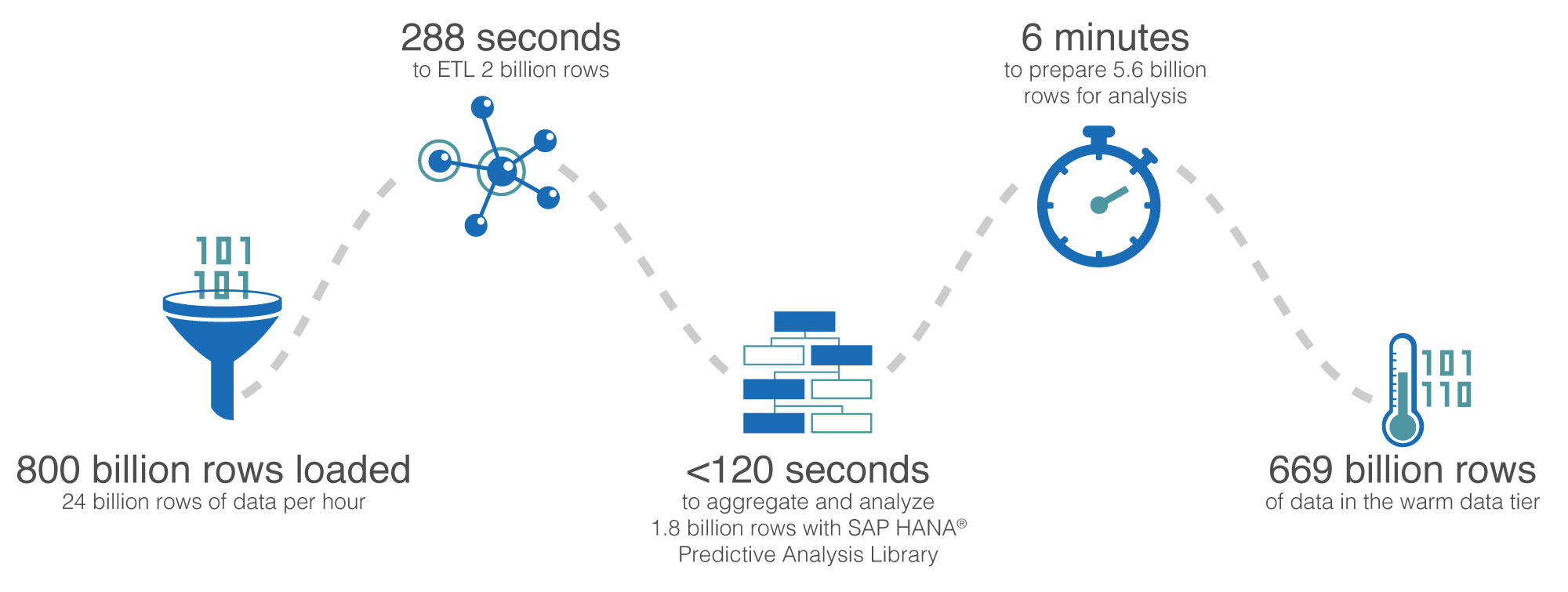 TA-Blog-Intel_SAP_HANA_Tiered_Analytics_Flow_Graphic.jpg