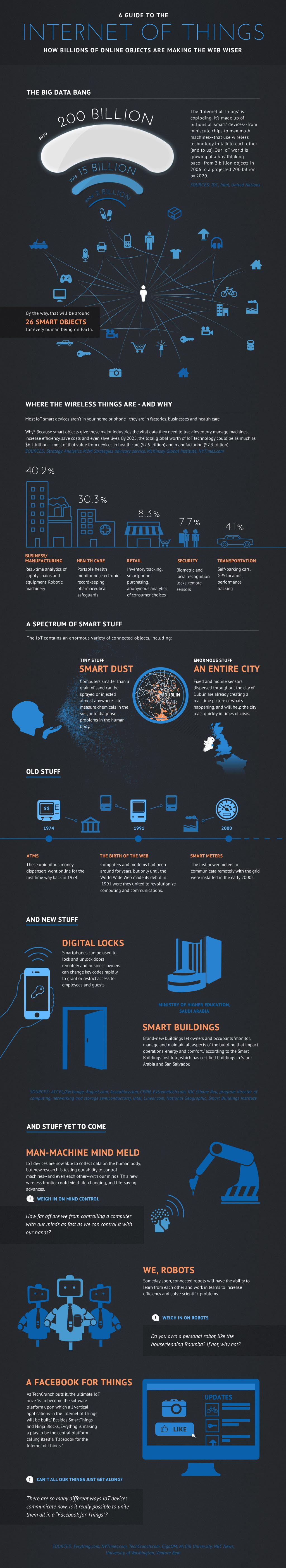 guide-to-iot-infographic
