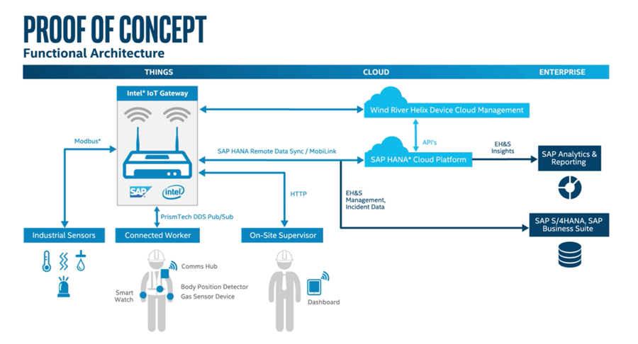 How to use iot to reduce field worker incident costs it for Architecture iot