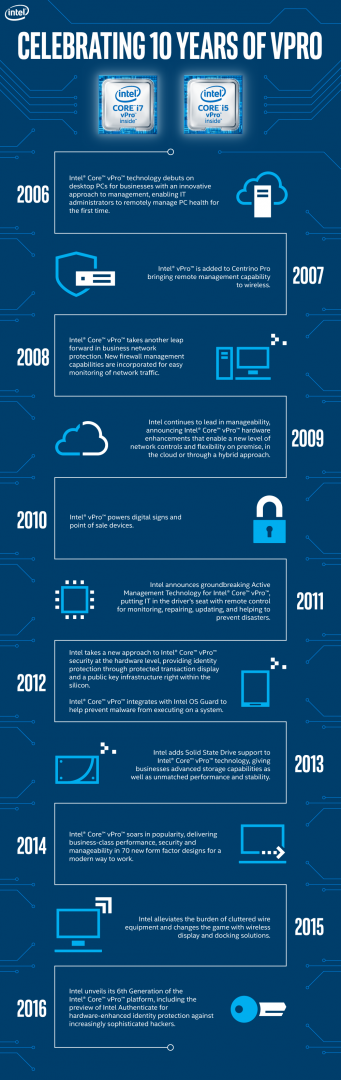 Celebrating 10 years of Intel vPro