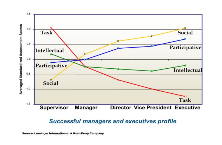 CIO, leadership, business, #path2cio