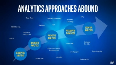 Big data analytics approaches abound, Descriptive analytics transitions to diagnostic analytics, transitions to predictive analytics, transitions to prescriptive analytics, transitions to cognitive anlaytics