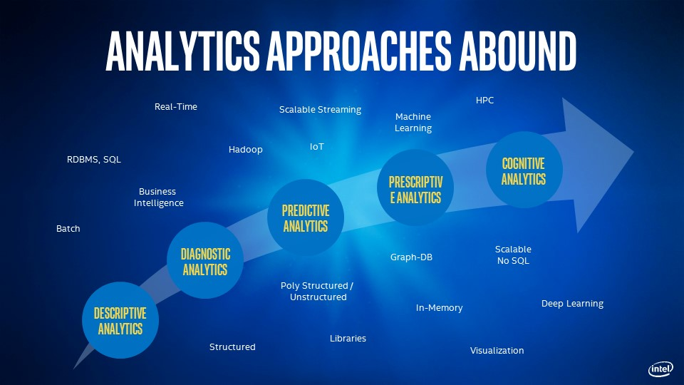 Analytics approaches abound, Descriptive analytics transitions to diagnostic analytics, transitions to predictive analytics, transitions to prescriptive analytics, transitions to cognitive anlaytics