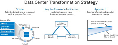 Intel IT's Data Center Transformation Strategy