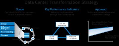 Intel IT's Data Center Transformation Strategy
