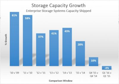 Traditional Enterprise Storage (eg SAN/NAS) capacity growth - Source: IDC