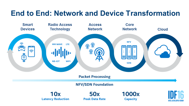 Powering 5g Network Infrastructure With Intel Technologies