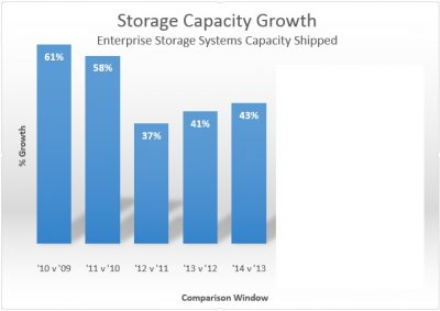 Traditional Enterprise Storage (eg SAN/NAS) capacity YoY growth - Source: IDC