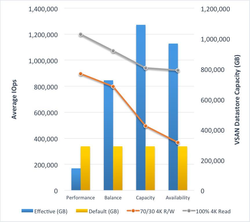 VMware Virtual SAN 6.2 Sets New Record