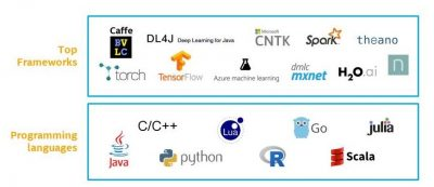 An evolving ecosystem of machine learning software*