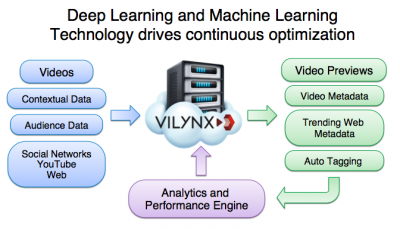 machine learning-vilynx