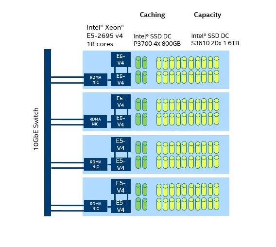 IOPs performance of all Flash NVMe + SATA configuration - Windows