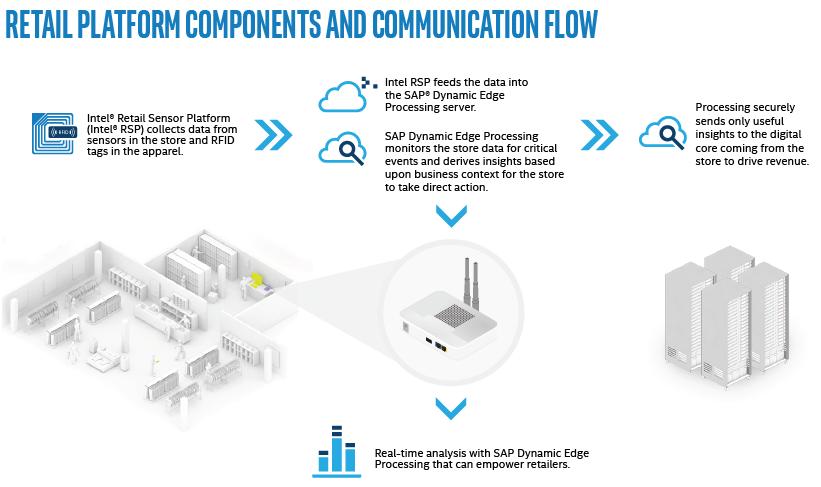 Intel SAP IoT Retail comm flow