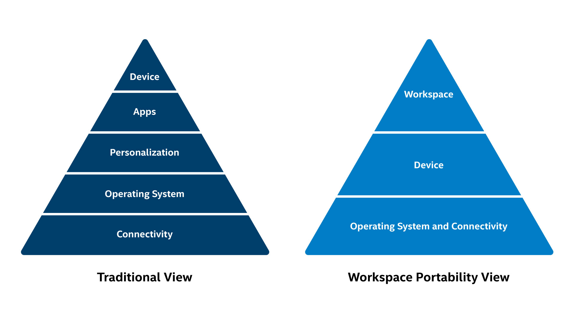 Seamless User Workspace: Workspace Portability